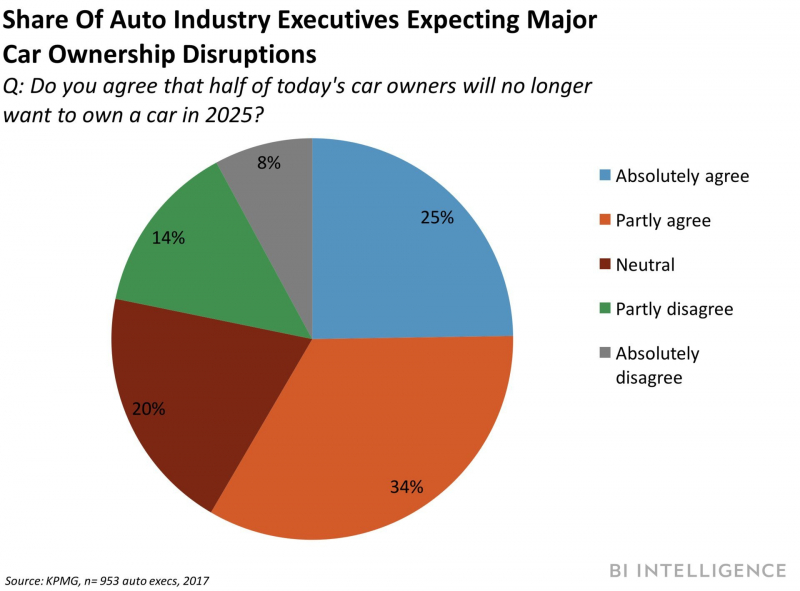 Car Ownership Will Probably Dip by 2025