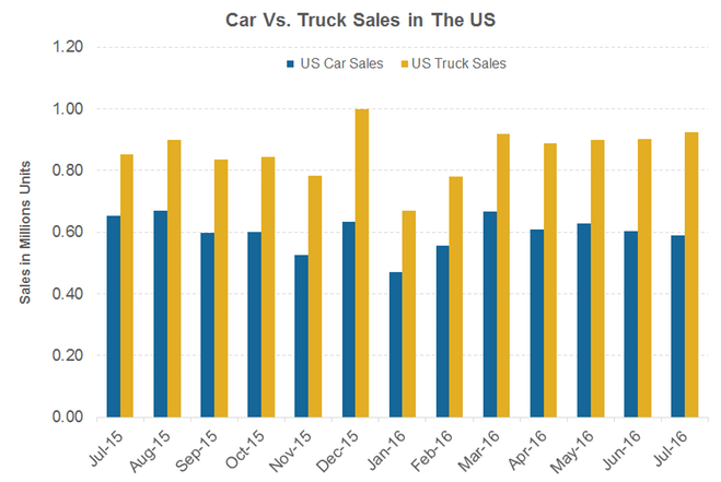 US truck sales continue to beat car sales in July 2016?
